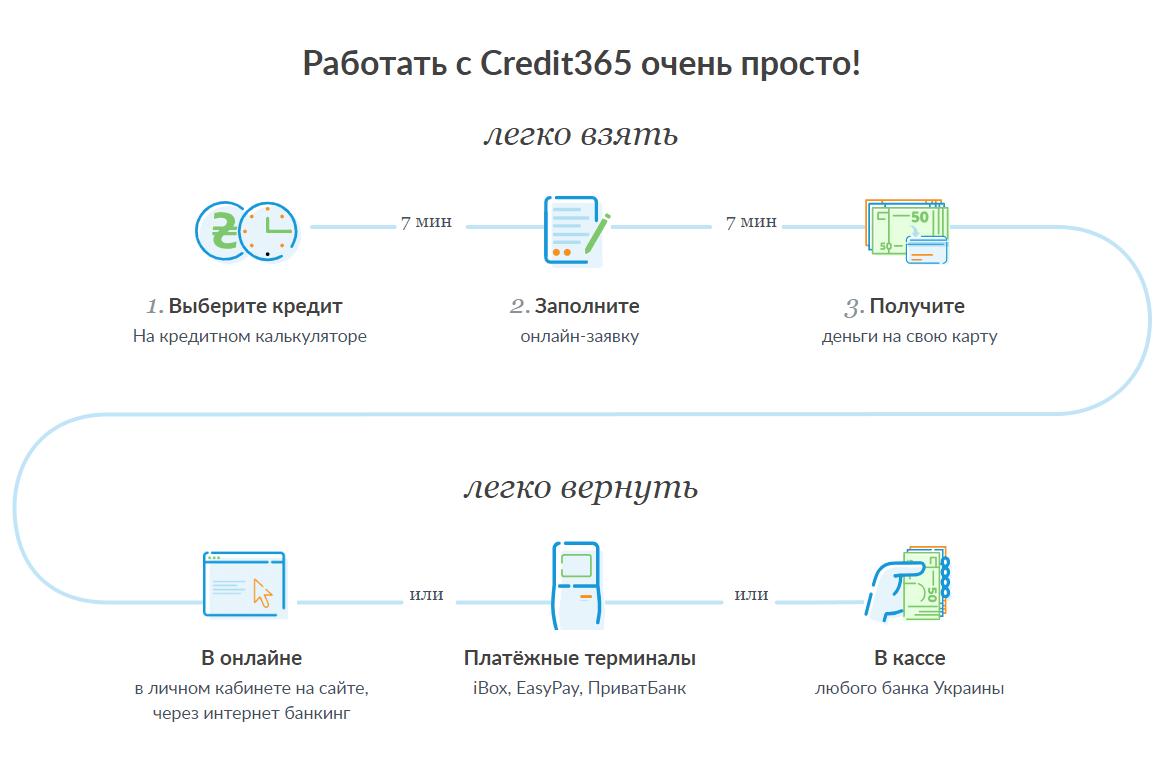 товары в кредит в россии
