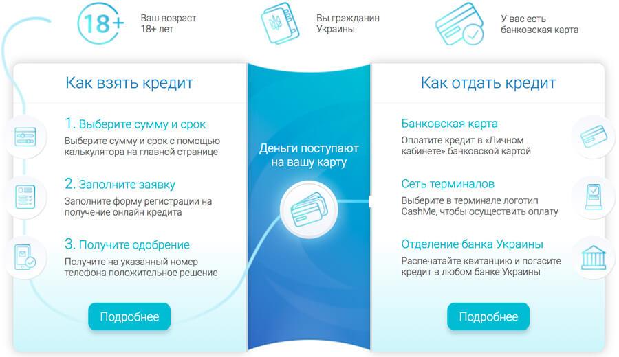 онлайн заявка на кредит в банках украины как заказать карту тинькофф по интернету кредитную в ульяновске