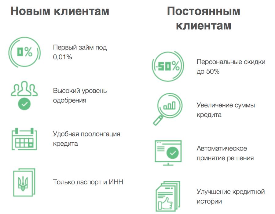 Miloan отзывы и инструкция, как взять кредит в miloan.ua